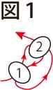 平面の基本形の編み方:両サイドが直線型:図1