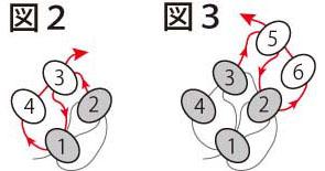 平面の基本形の編み方:両サイドが直線型:図2と図3