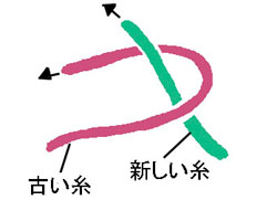 機結びの工程1